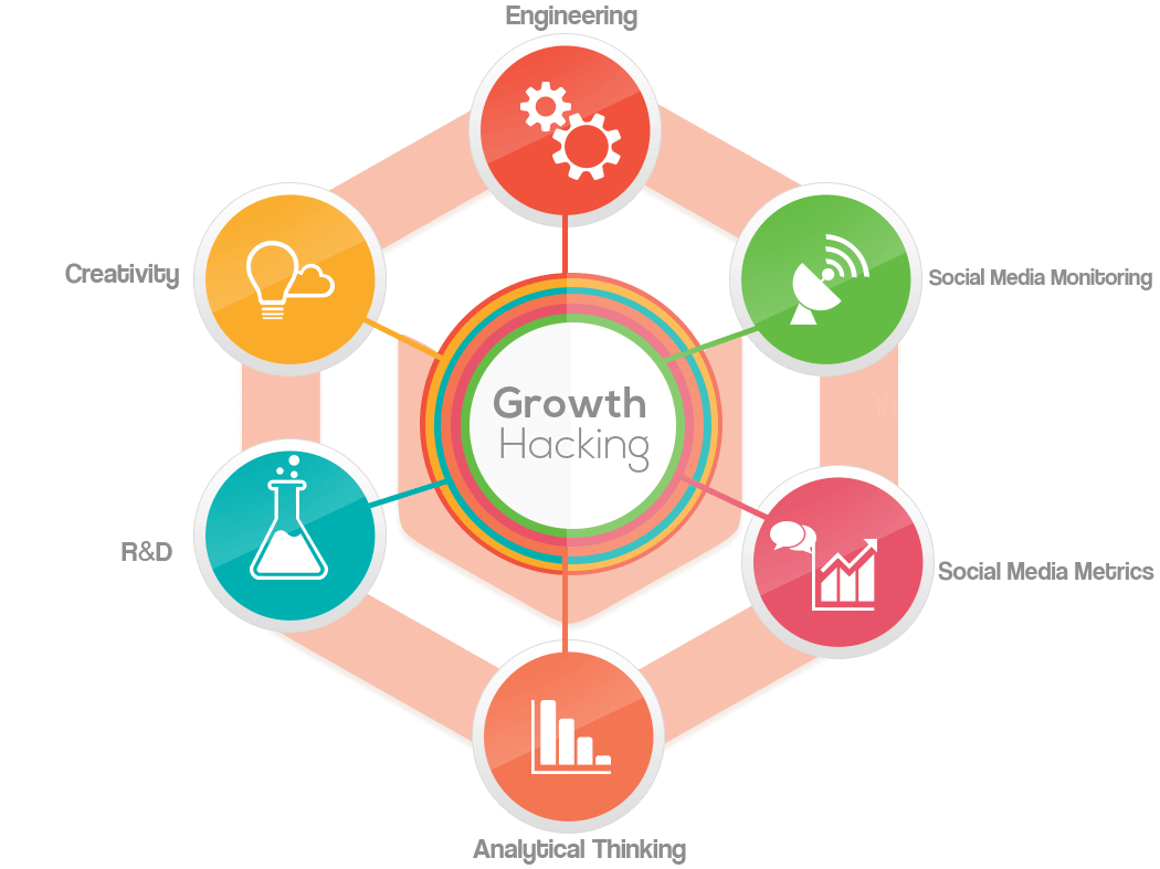 growth hacking sách