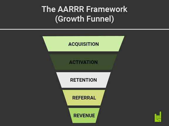 Growth Hacking Funnel - Khung AARRR